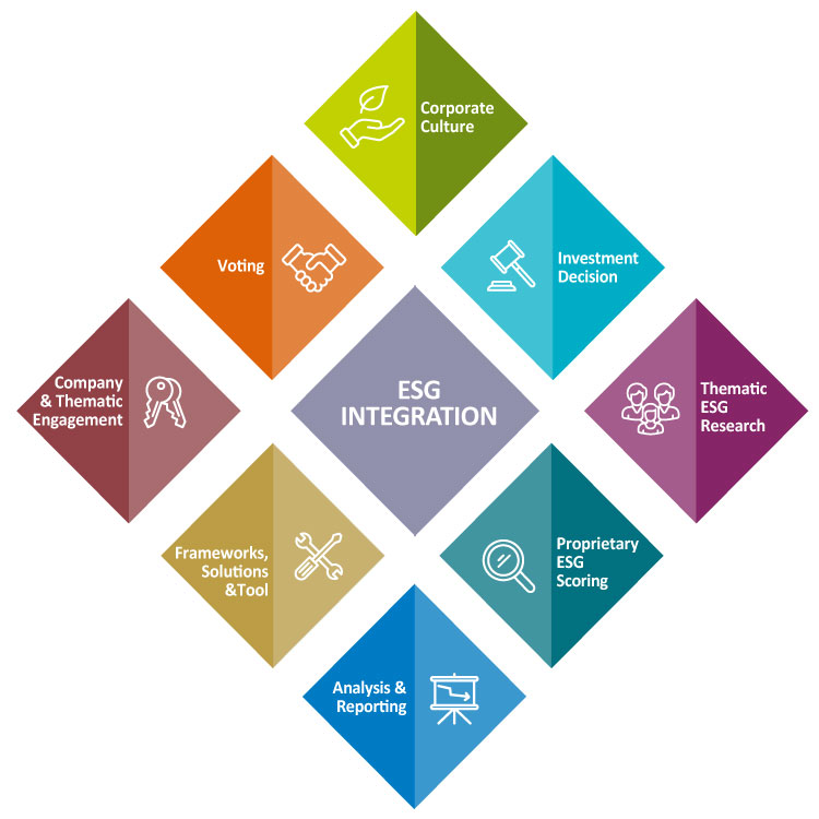 AXA IM ESG integration
