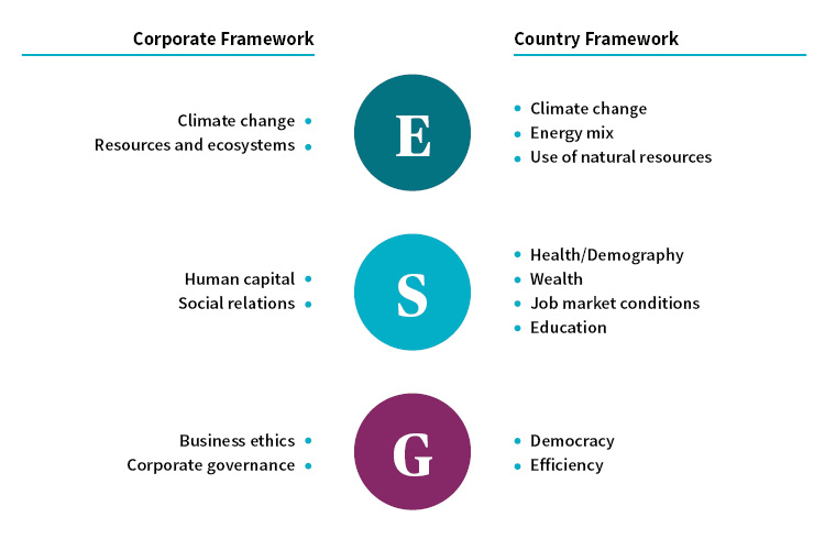 ESG assessment of corporations and countries